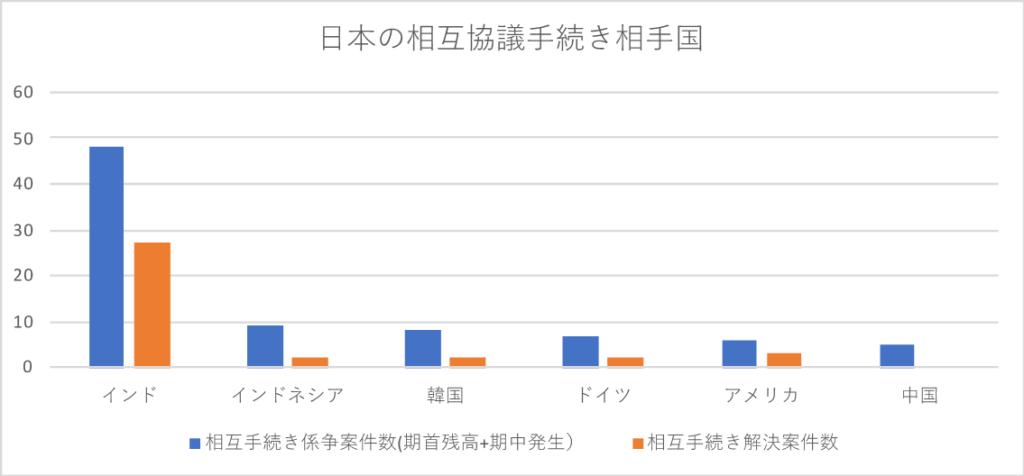 日本の相互協議手続き相手国のグラフ